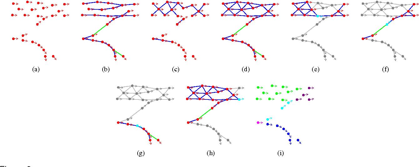 Figure 3 for Understanding Trajectory Behavior: A Motion Pattern Approach