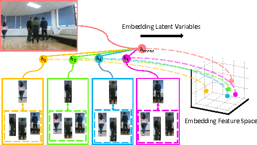 Figure 1 for Latent Embeddings for Collective Activity Recognition