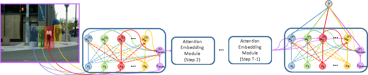 Figure 3 for Latent Embeddings for Collective Activity Recognition