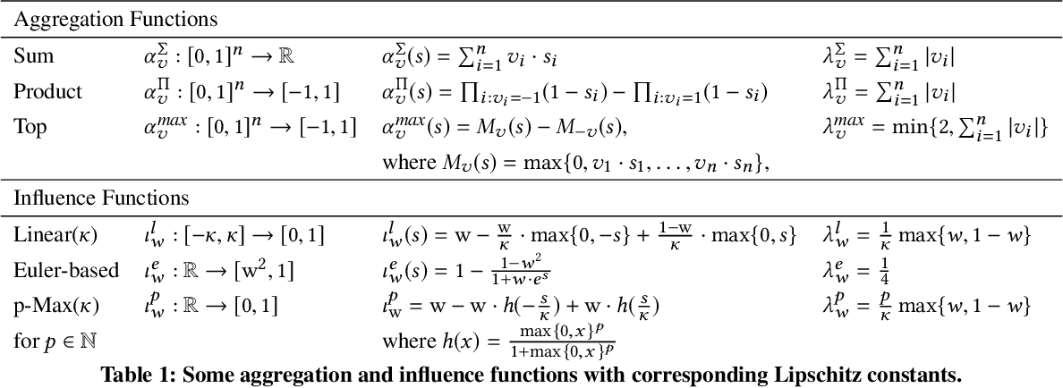 Figure 1 for Convergence and Open-Mindedness of Discrete and Continuous Semantics for Bipolar Weighted Argumentation (Technical Report)