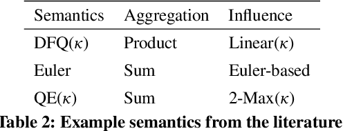 Figure 2 for Convergence and Open-Mindedness of Discrete and Continuous Semantics for Bipolar Weighted Argumentation (Technical Report)