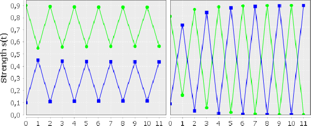 Figure 3 for Convergence and Open-Mindedness of Discrete and Continuous Semantics for Bipolar Weighted Argumentation (Technical Report)