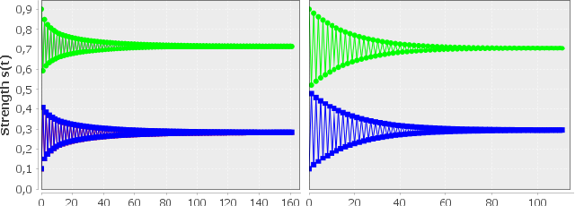 Figure 4 for Convergence and Open-Mindedness of Discrete and Continuous Semantics for Bipolar Weighted Argumentation (Technical Report)