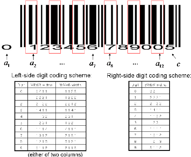 Figure 1 from Robust Video-Based Barcode Recognition via