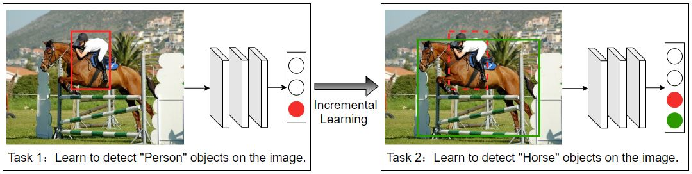 Figure 4 for Faster ILOD: Incremental Learning for Object Detectors based on Faster RCNN