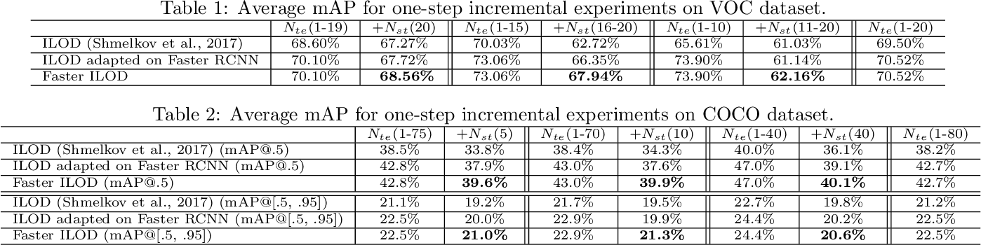 Figure 2 for Faster ILOD: Incremental Learning for Object Detectors based on Faster RCNN