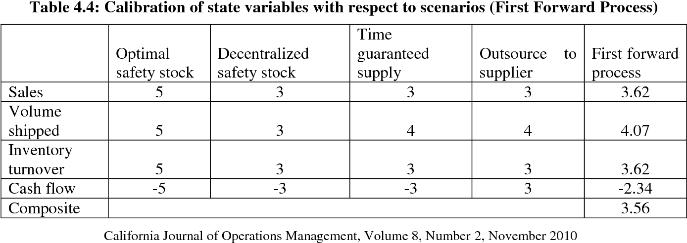 Table 4 4 from Decision Support Model for Inventory