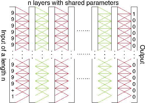 Figure 1 for Extensions and Limitations of the Neural GPU