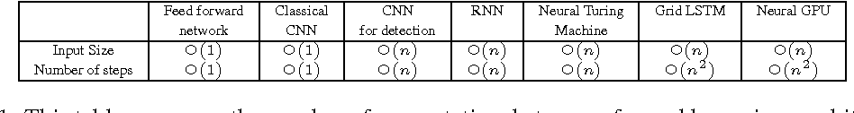 Figure 2 for Extensions and Limitations of the Neural GPU