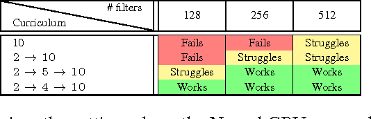 Figure 4 for Extensions and Limitations of the Neural GPU
