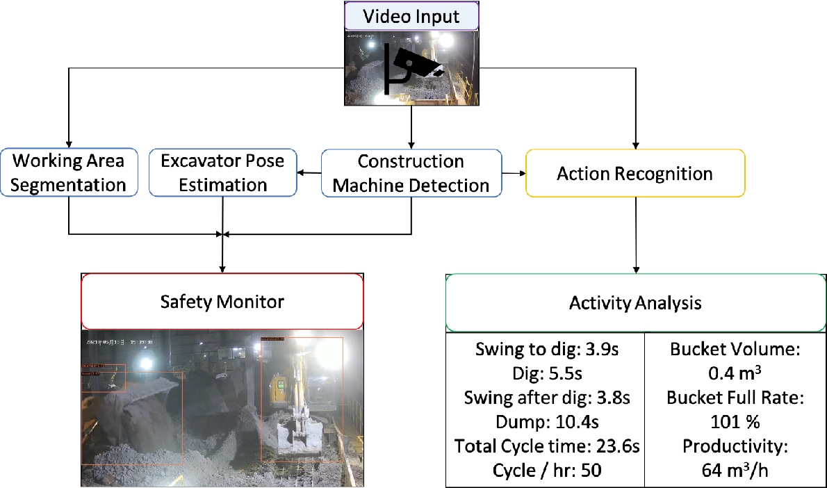 Figure 1 for Vision-based Excavator Activity Analysis and Safety Monitoring System