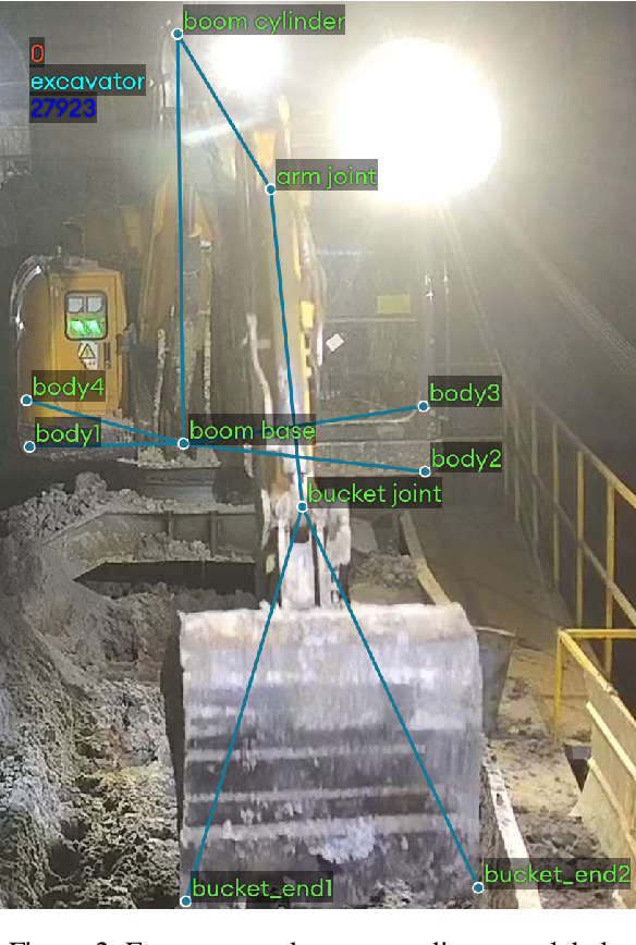 Figure 3 for Vision-based Excavator Activity Analysis and Safety Monitoring System