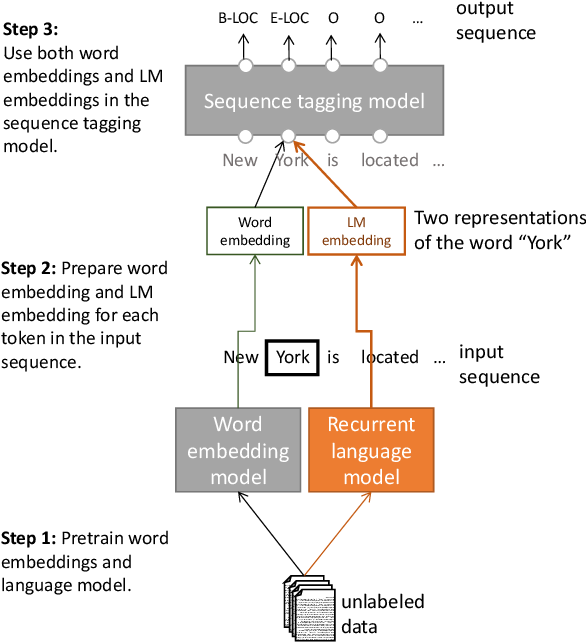 Figure 1 for Semi-supervised sequence tagging with bidirectional language models