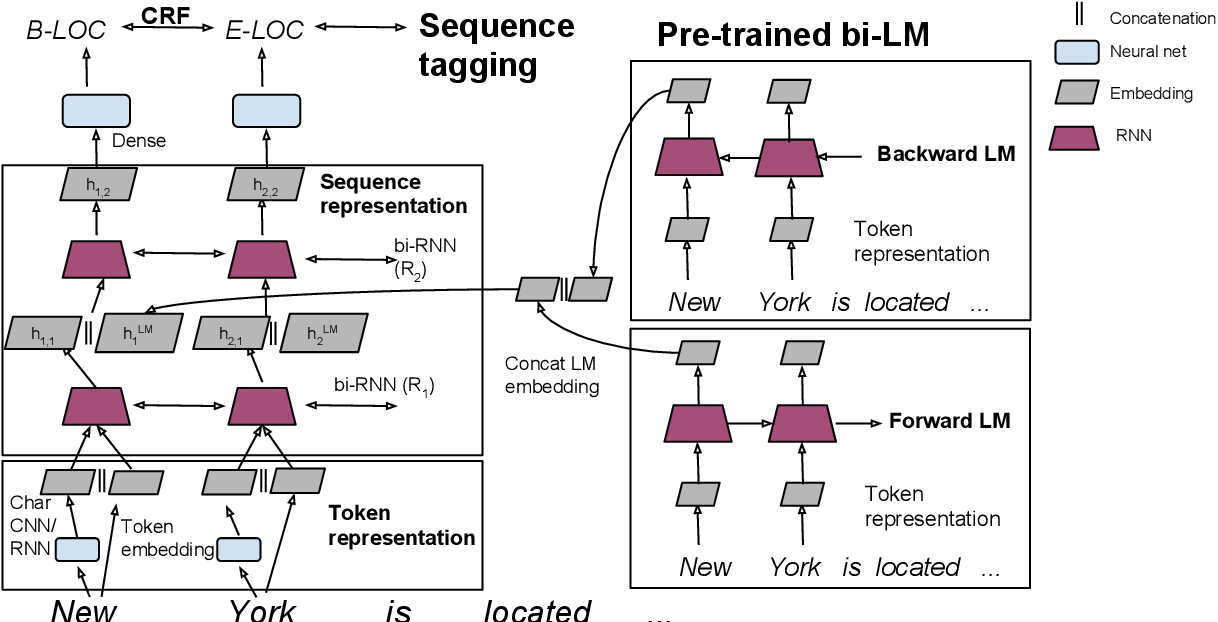 Figure 3 for Semi-supervised sequence tagging with bidirectional language models