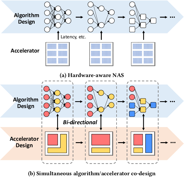 Figure 1 for Effective Algorithm-Accelerator Co-design for AI Solutions on Edge Devices