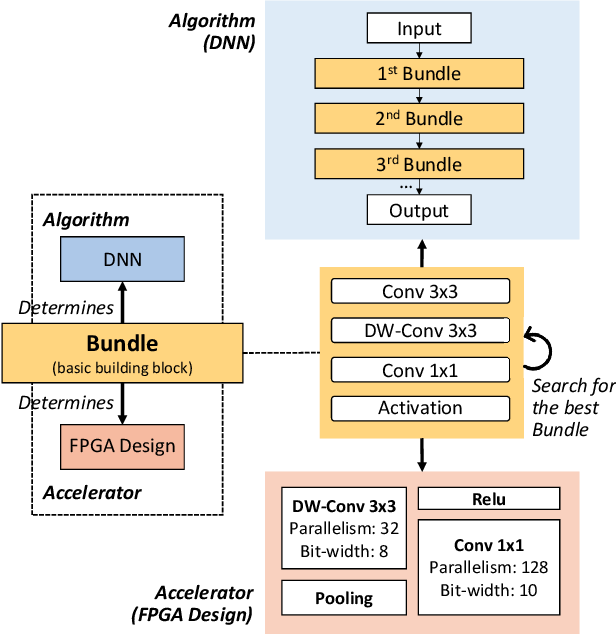 Figure 3 for Effective Algorithm-Accelerator Co-design for AI Solutions on Edge Devices