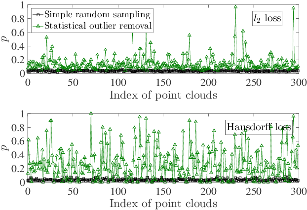Figure 3 for Deflecting 3D Adversarial Point Clouds Through Outlier-Guided Removal