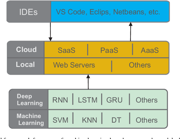 Figure 1 for DeepVS: An Efficient and Generic Approach for Source Code Modeling Usage