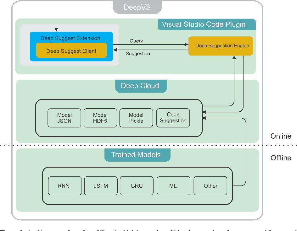 Figure 3 for DeepVS: An Efficient and Generic Approach for Source Code Modeling Usage