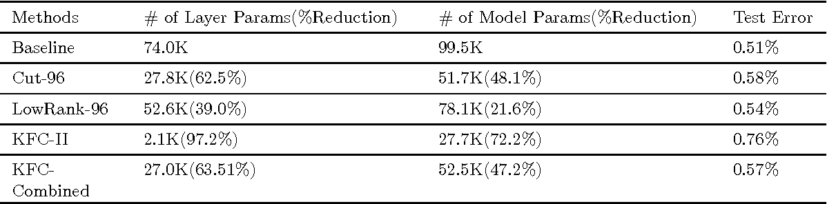 Figure 1 for Compression of Fully-Connected Layer in Neural Network by Kronecker Product