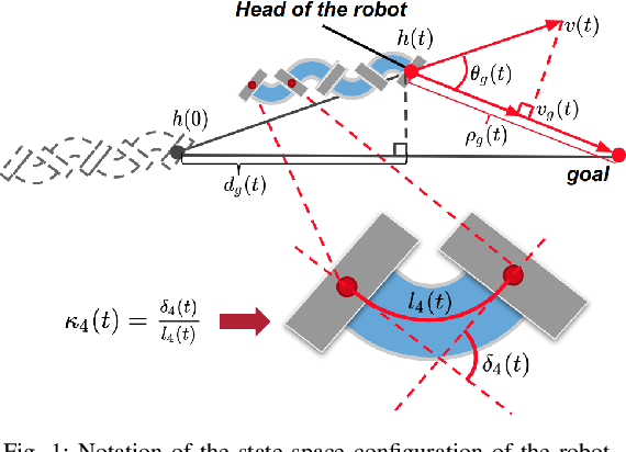 Figure 1 for Learning to Locomote with Deep Neural-Network and CPG-based Control in a Soft Snake Robot