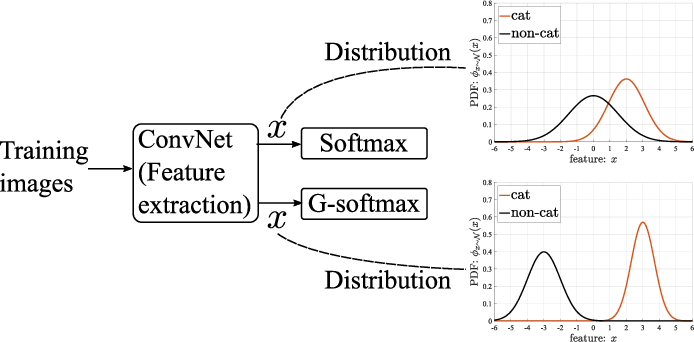 Figure 1 for $\mathcal{G}$-softmax: Improving Intra-class Compactness and Inter-class Separability of Features