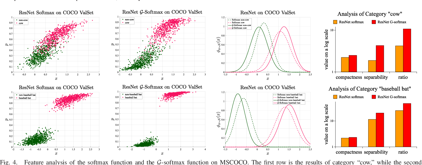 Figure 4 for $\mathcal{G}$-softmax: Improving Intra-class Compactness and Inter-class Separability of Features