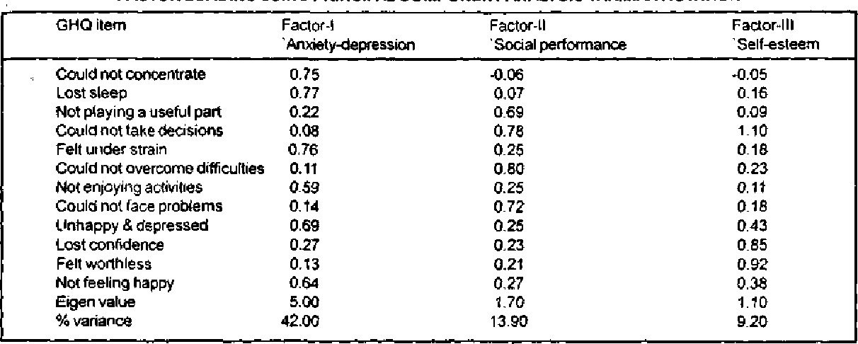Table 2 from THE VALIDATION OF THE TAMIL VERSION OF THE 12 ITEM