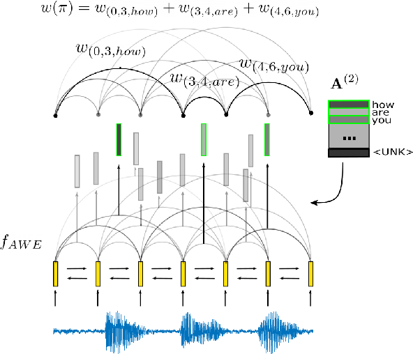 Figure 1 for Whole-Word Segmental Speech Recognition with Acoustic Word Embeddings