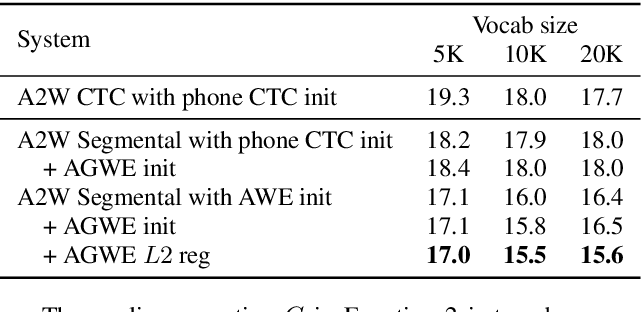 Figure 2 for Whole-Word Segmental Speech Recognition with Acoustic Word Embeddings