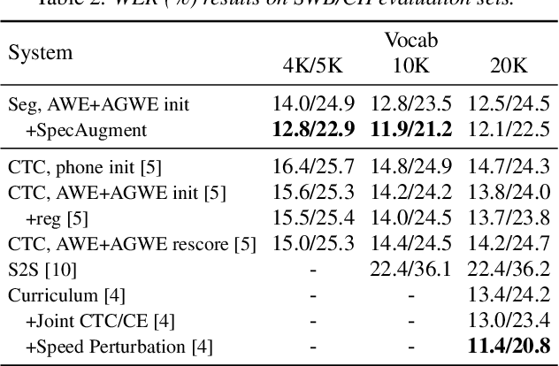 Figure 4 for Whole-Word Segmental Speech Recognition with Acoustic Word Embeddings