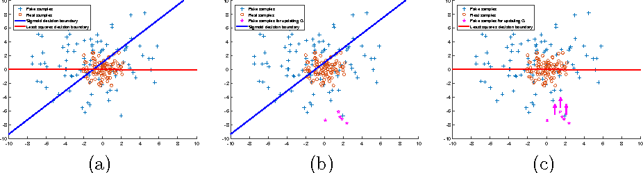 Figure 1 for Least Squares Generative Adversarial Networks