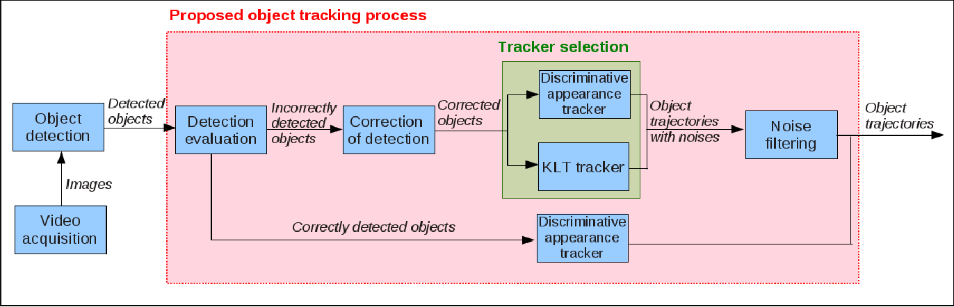 Figure 1 for Automatic Tracker Selection w.r.t Object Detection Performance