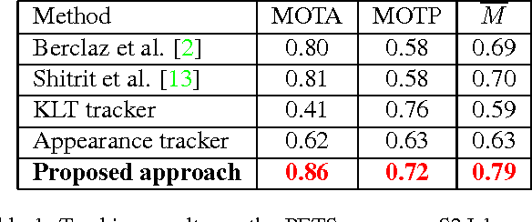 Figure 2 for Automatic Tracker Selection w.r.t Object Detection Performance