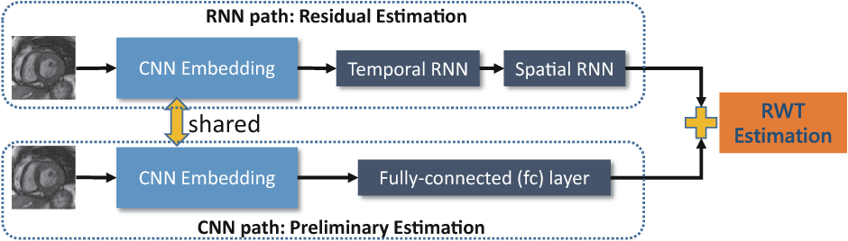 Figure 3 for Direct Estimation of Regional Wall Thicknesses via Residual Recurrent Neural Network