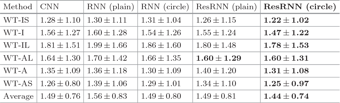 Figure 2 for Direct Estimation of Regional Wall Thicknesses via Residual Recurrent Neural Network