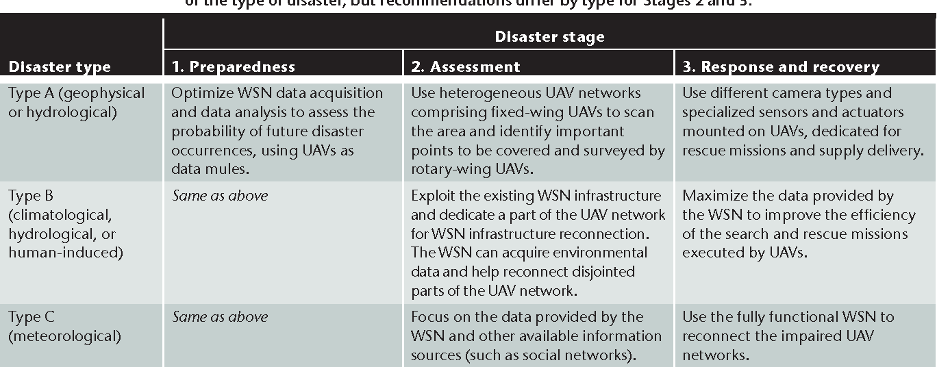 Table 2 from Help from the Sky: Leveraging UAVs for Disaster