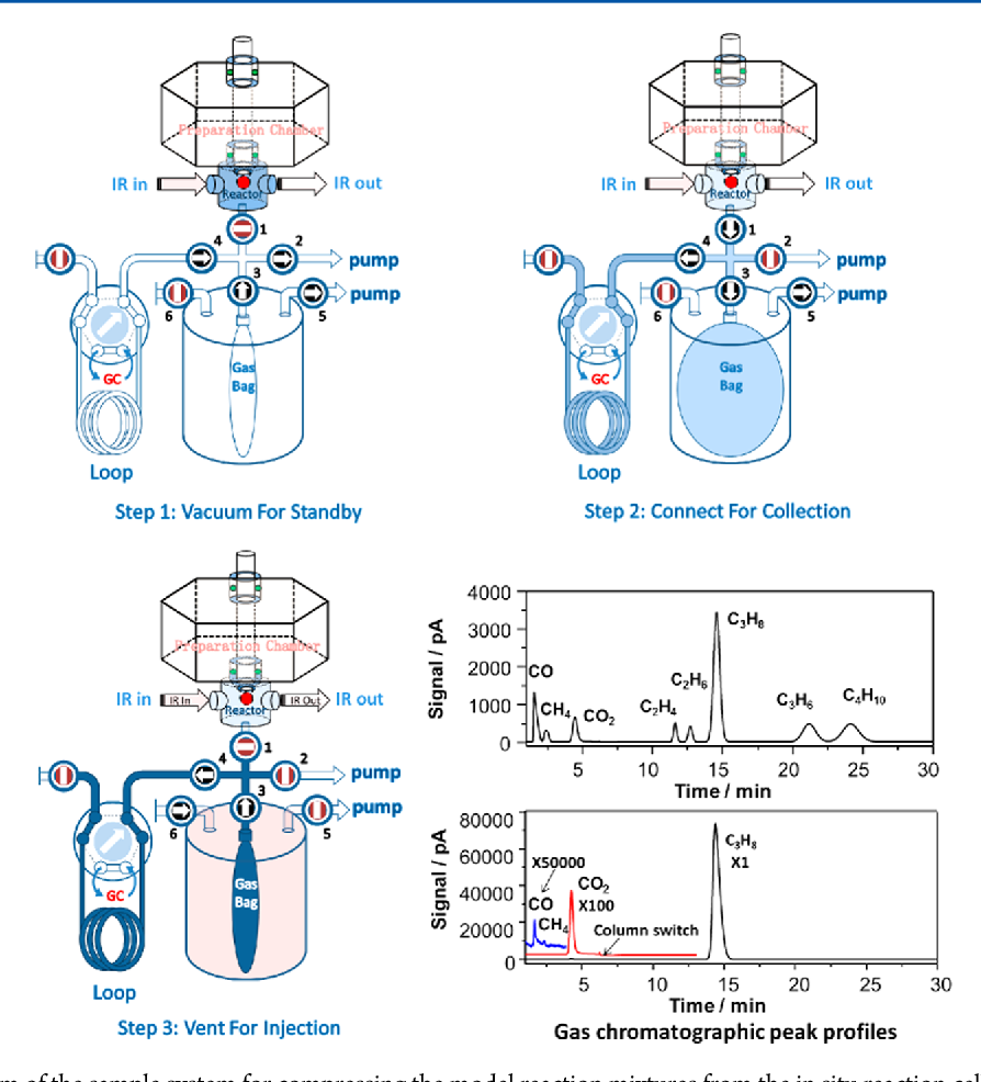 Figure 1 from synergistic effects of vox pt probed by the schematic diagram of the sample system for compressing the model reaction mixtures from ccuart Image collections
