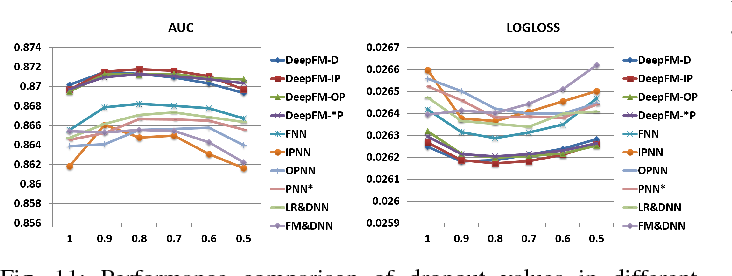 Figure 3 for DeepFM: An End-to-End Wide & Deep Learning Framework for CTR Prediction