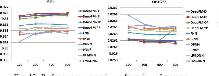 Figure 4 for DeepFM: An End-to-End Wide & Deep Learning Framework for CTR Prediction