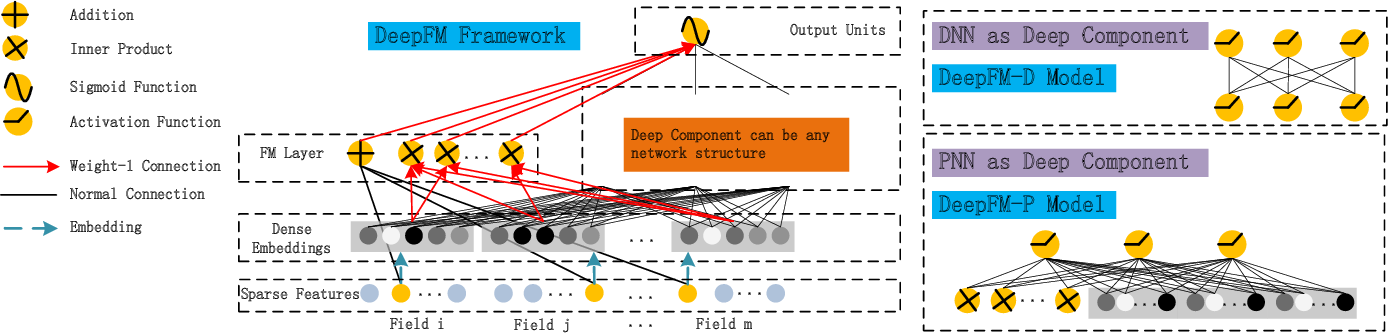 Figure 1 for DeepFM: An End-to-End Wide & Deep Learning Framework for CTR Prediction