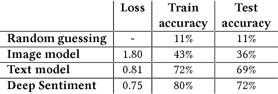 Figure 4 for Multimodal Sentiment Analysis To Explore the Structure of Emotions