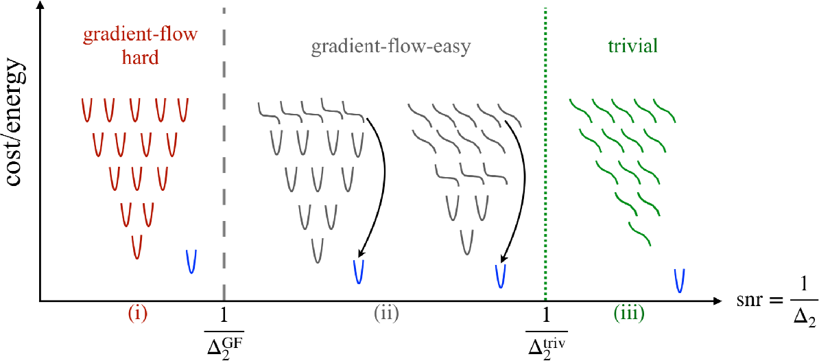 Figure 1 for Who is Afraid of Big Bad Minima? Analysis of Gradient-Flow in a Spiked Matrix-Tensor Model