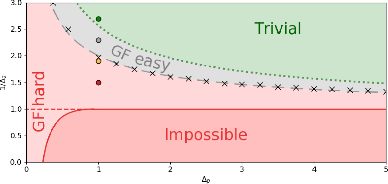 Figure 2 for Who is Afraid of Big Bad Minima? Analysis of Gradient-Flow in a Spiked Matrix-Tensor Model