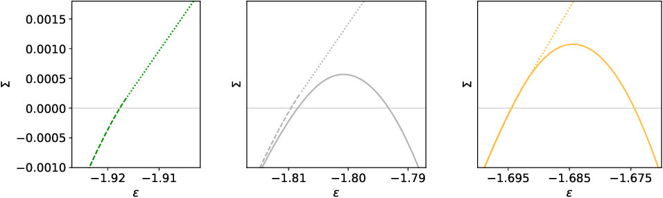 Figure 3 for Who is Afraid of Big Bad Minima? Analysis of Gradient-Flow in a Spiked Matrix-Tensor Model