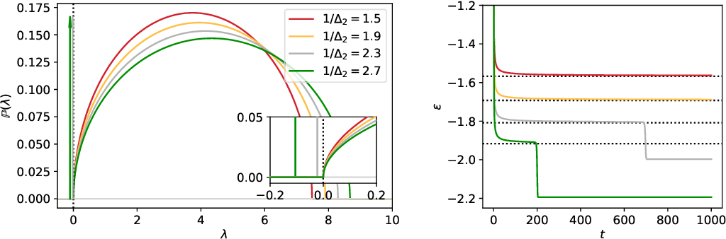 Figure 4 for Who is Afraid of Big Bad Minima? Analysis of Gradient-Flow in a Spiked Matrix-Tensor Model