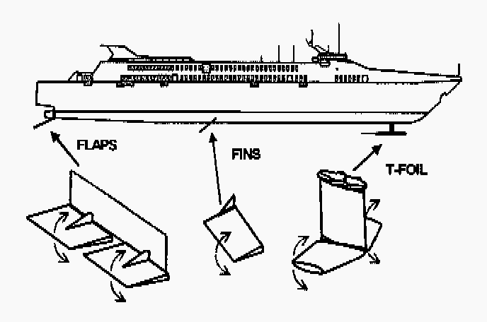 "Fig. 1. Schematic view of the ship and the actuators: the T-foil near the bow, lateral tins, and hva ""n flaps."