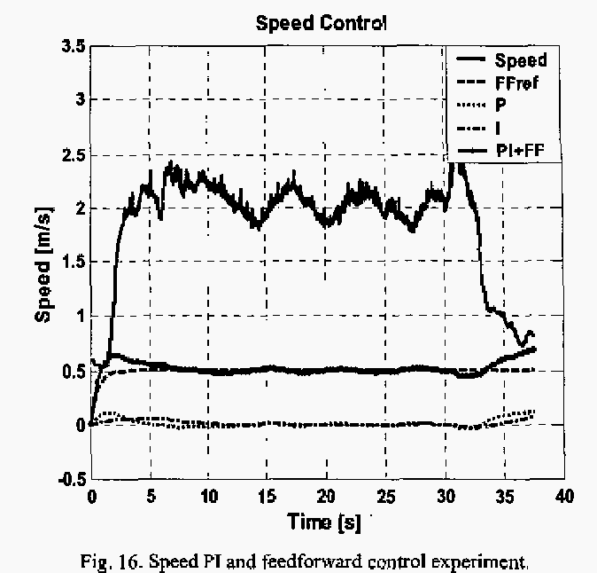 Fig. 16. Speed PI and feedforward control experiment.