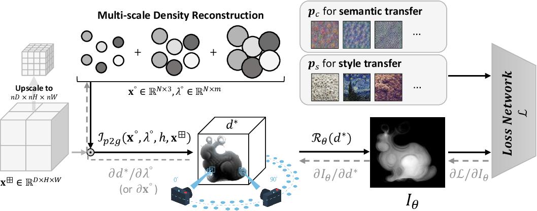Figure 3 for Lagrangian Neural Style Transfer for Fluids
