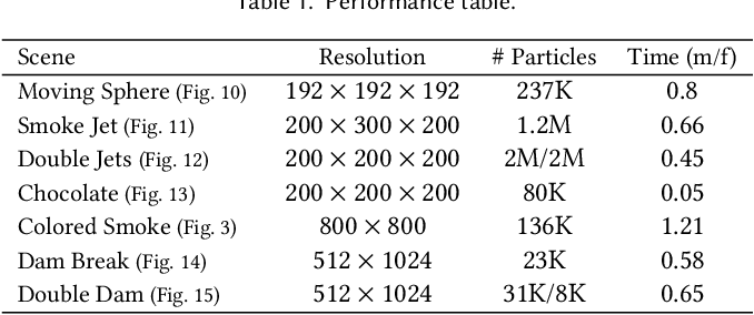 Figure 2 for Lagrangian Neural Style Transfer for Fluids